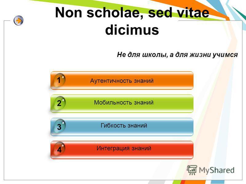 Аутентичность знаний Мобильность знаний Гибкость знаний Интеграция знаний Не для школы, а для жизни учимся 4 1 2 3 Non scholae, sed vitae dicimus