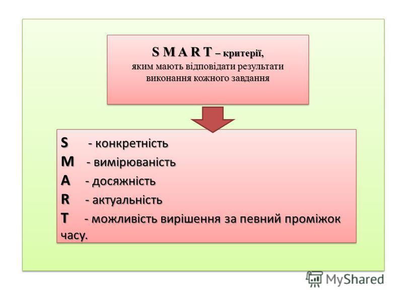 S M A R T – критерії, яким мають відповідати результати виконання кожного завдання S M A R T – критерії, яким мають відповідати результати виконання кожного завдання S - конкретність M - вимірюваність A - досяжність R - актуальність T - можливість ви