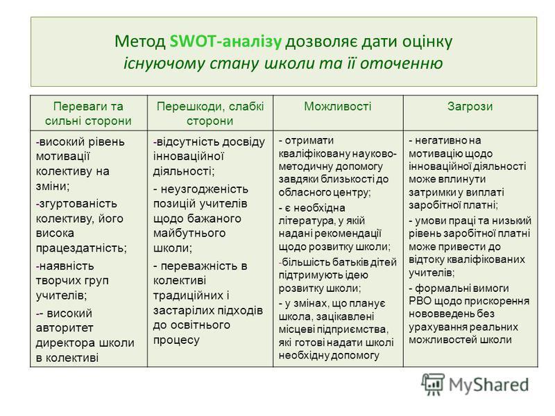 Метод SWOT-аналізу дозволяє дати оцінку існуючому стану школи та її оточенню Переваги та сильні сторони Перешкоди, слабкі сторони МожливостіЗагрози - високий рівень мотивації колективу на зміни; - згуртованість колективу, його висока працездатність;