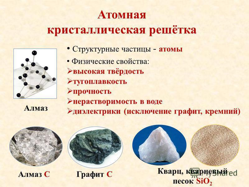 Атомная кристаллическая решётка Структурные частицы - атомы Физические свойства: высокая твёрдость тугоплавкость прочность нерастворимость в воде диэлектрики (исключение графит, кремний) Алмаз Кварц, кварцевый песок SiO 2 Алмаз СГрафит С