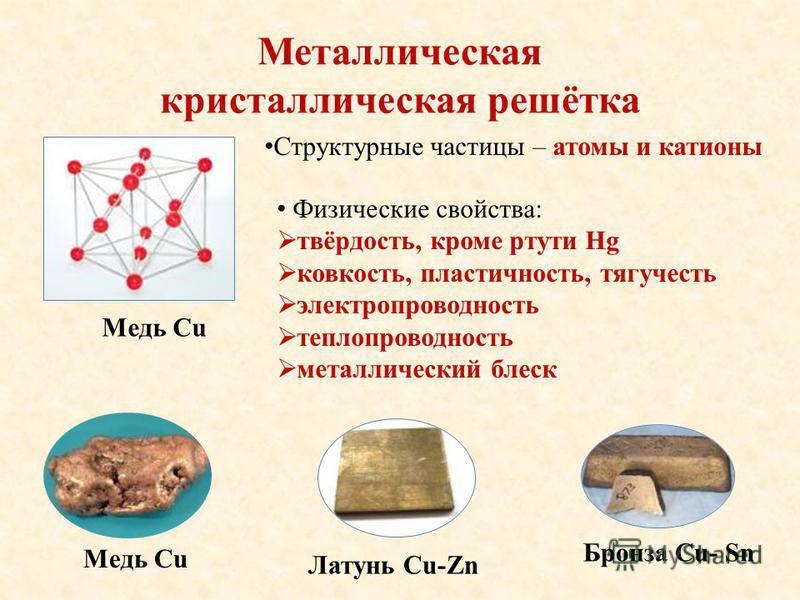Металлическая кристаллическая решётка Медь Cu Структурные частицы – атомы и катионы Физические свойства: твёрдость, кроме ртути Hg ковкость, пластичность, тягучесть электропроводность теплопроводность металлический блеск Медь Cu Латунь Cu-Zn Бронза C