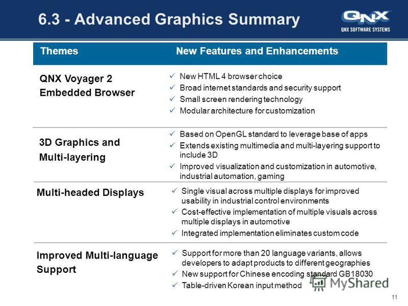 July 28, 201511 All content copyright QNX Software Systems Ltd. 6.3 - Advanced Graphics Summary Support for more than 20 language variants, allows developers to adapt products to different geographies New support for Chinese encoding standard GB18030