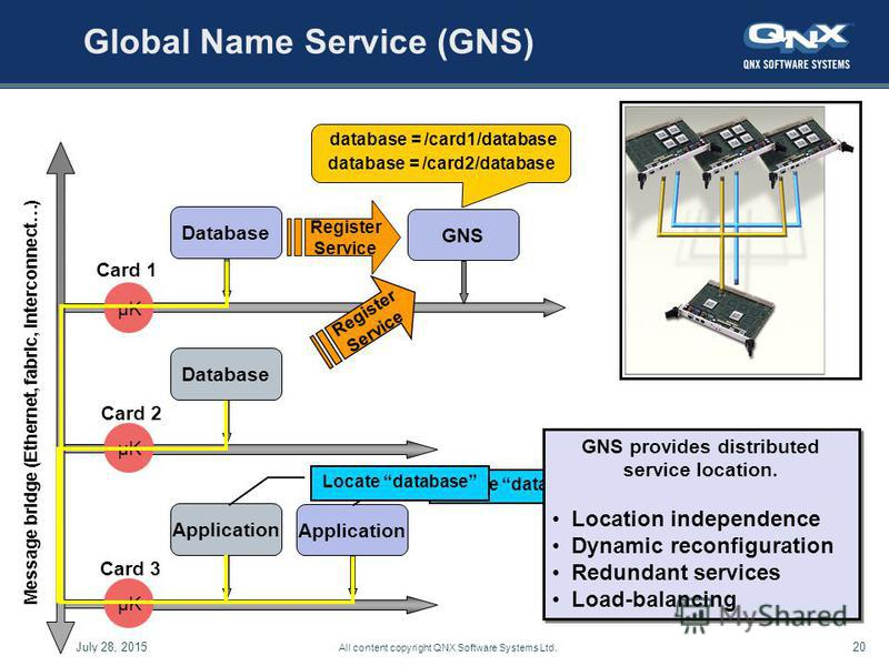 July 28, 201520 All content copyright QNX Software Systems Ltd. Global Name Service (GNS) GNS Database Message bridge (Ethernet, fabric, interconnect…) µKµK Database µKµK Card 1 Application µKµK Card 2 Card 3 database = /card1/database database = /ca