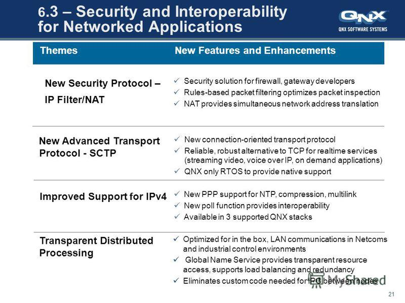 July 28, 201521 All content copyright QNX Software Systems Ltd. 6.3 – Security and Interoperability for Networked Applications New PPP support for NTP, compression, multilink New poll function provides interoperability Available in 3 supported QNX st