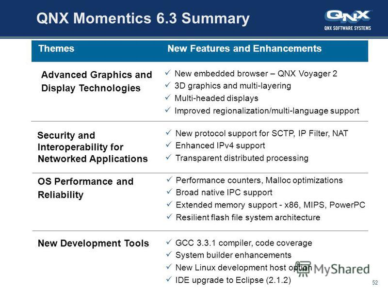 July 28, 201552 All content copyright QNX Software Systems Ltd. QNX Momentics 6.3 Summary Performance counters, Malloc optimizations Broad native IPC support Extended memory support - x86, MIPS, PowerPC Resilient flash file system architecture OS Per