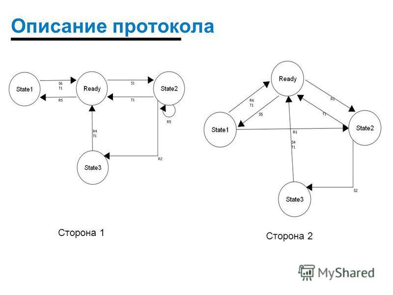 Описание протокола Сторона 1 Сторона 2