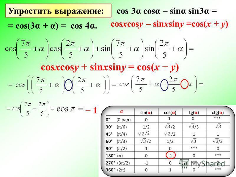 cos 3α cost – sinα sin3α = Упростить выражение: cosxcosy – sinxsiny =cos(x + y) = cos(3α + α) =cos 4α. cosxcosy + sinxsiny = cos(x y) 1