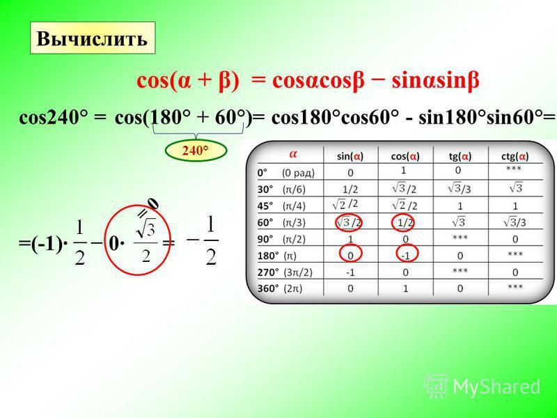 Вычислить cos240° =cos(180° + 60°)= 240° cos(α + β) = costcost sinαsinβ cos180°cos60° - sin180°sin60°= =(-1)· 0· = = 0
