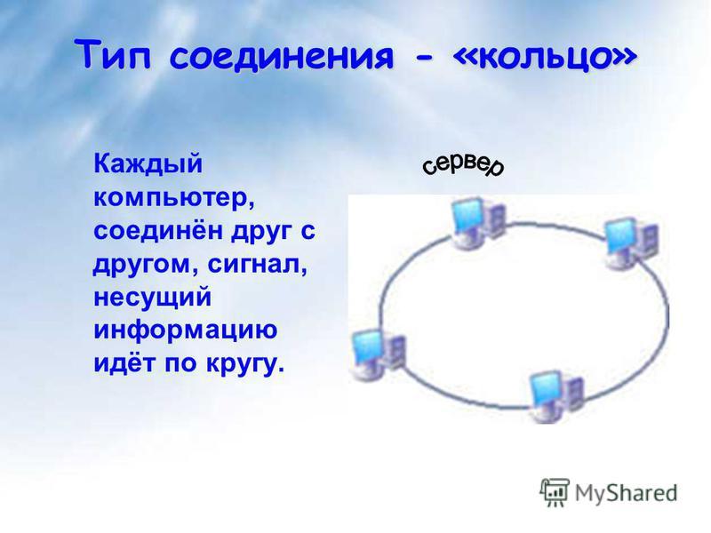 Каждый компьютер, соединён друг с другом, сигнал, несущий информацию идёт по кругу. Тип соединения - «кольцо»