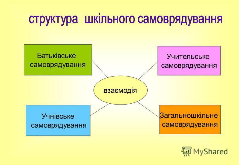 взаємодія Батьківське самоврядування Учнівське самоврядування Учительське самоврядування Загальношкільне самоврядування