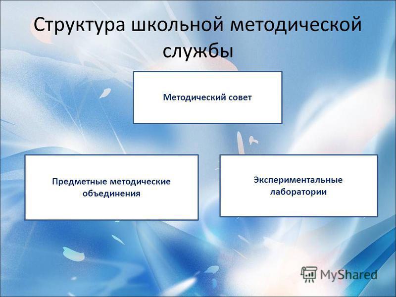 Структура школьной методической службы Методический совет Предметные методические объединения Экспериментальные лаборатории