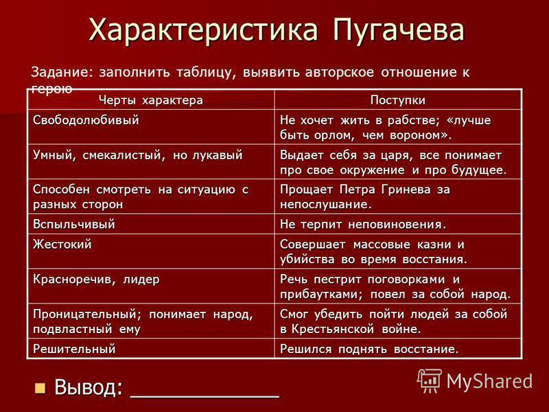Характеристика Пугачева Черты характера Поступки Свободолюбивый Не хочет жить в рабстве; «лучше быть орлом, чем вороном». Умный, смекалистый, но лукавый Выдает себя за царя, все понимает про свое окружение и про будущее. Способен смотреть на ситуацию