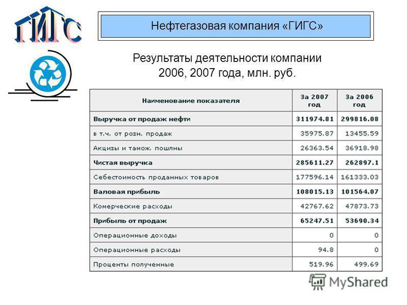 Нефтегазовая компания «ГИГС» Результаты деятельности компании 2006, 2007 года, млн. руб. Рейтинг