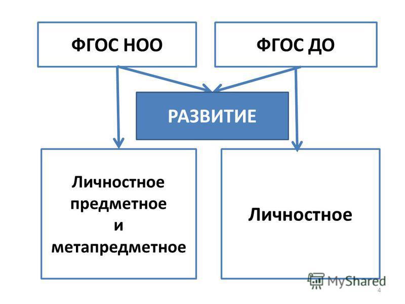 4 ФГОС НООФГОС ДО Личностное предметное и метапредметное Личностное РАЗВИТИЕ