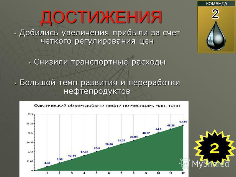 ДОСТИЖЕНИЯ Добились увеличения прибыли за счет четкого регулирования цен Добились увеличения прибыли за счет четкого регулирования цен Снизили транспортные расходы Снизили транспортные расходы Большой темп развития и переработки нефтепродуктов Большо