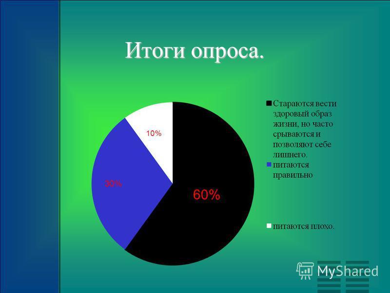 Итоги опроса. 30% 60% 10%