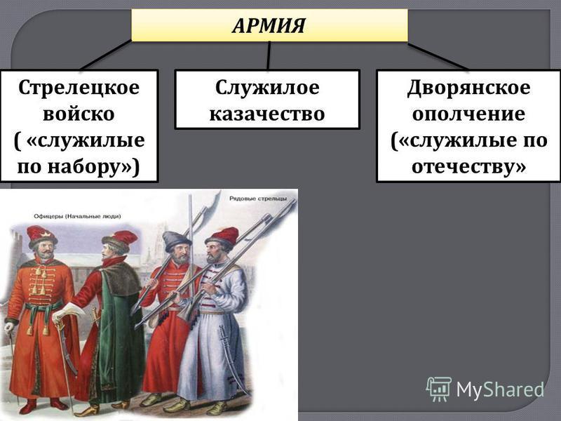 АРМИЯ Стрелецкое войско ( « служилые по набору ») Дворянское ополчение (« служилые по отечеству » Служилое казачество