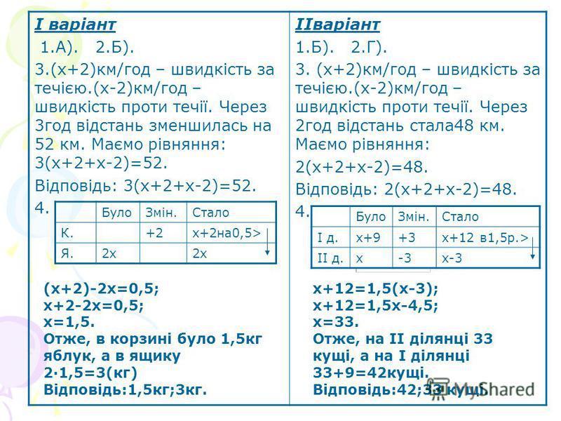 І варіант 1.А). 2.Б). 3.(х+2)км/год – швидкість за течією.(х-2)км/год – швидкість проти течії. Через 3год відстань зменшилась на 52 км. Маємо рівняння: 3(х+2+х-2)=52. Відповідь: 3(х+2+х-2)=52. 4. ІІваріант 1.Б). 2.Г). 3. (х+2)км/год – швидкість за те