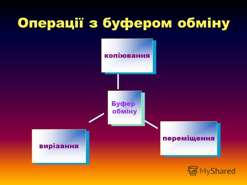 Операції з буфером обміну Буфер обміну копіюванняпереміщеннявирізання