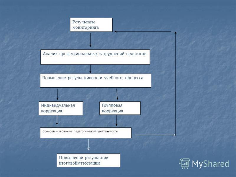 Групповая коррекция Результаты мониторинга Анализ профессиональных затруднений педагогов Индивидуальная коррекция Повышение результативности учебного процесса Повышение результатов итоговой аттестации