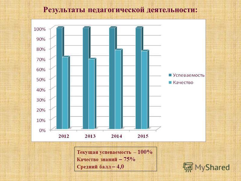 Результаты педагогической деятельности: Текущая успеваемость – 100% Качество знаний – 75% Средний балл – 4,0