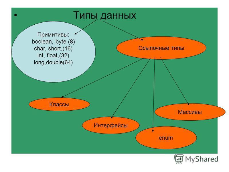 Типы данных Примитивы: boolean, byte (8) char, short,(16) int, float,(32) long,double(64) Ссылочные типы Классы Интерфейсы Массивы enum