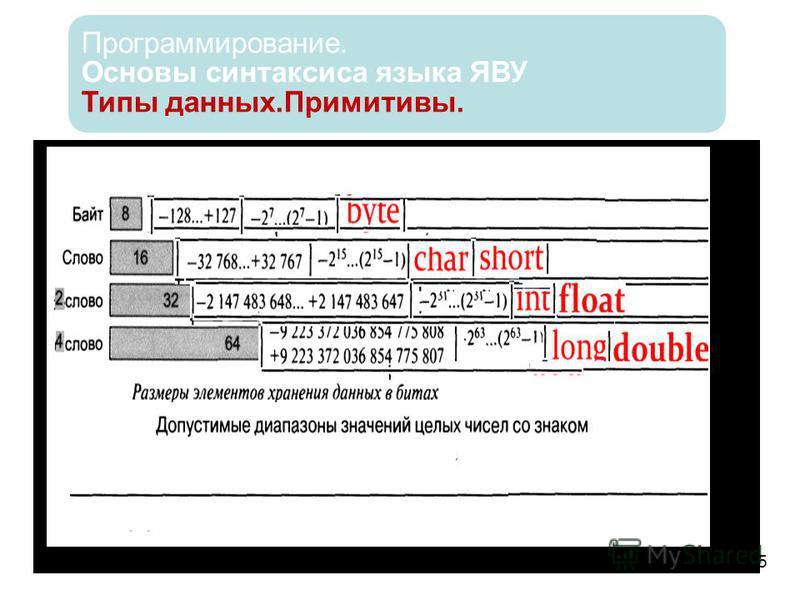 Программирование. Основы синтаксиса языка ЯВУ Типы данных.Примитивы. 5