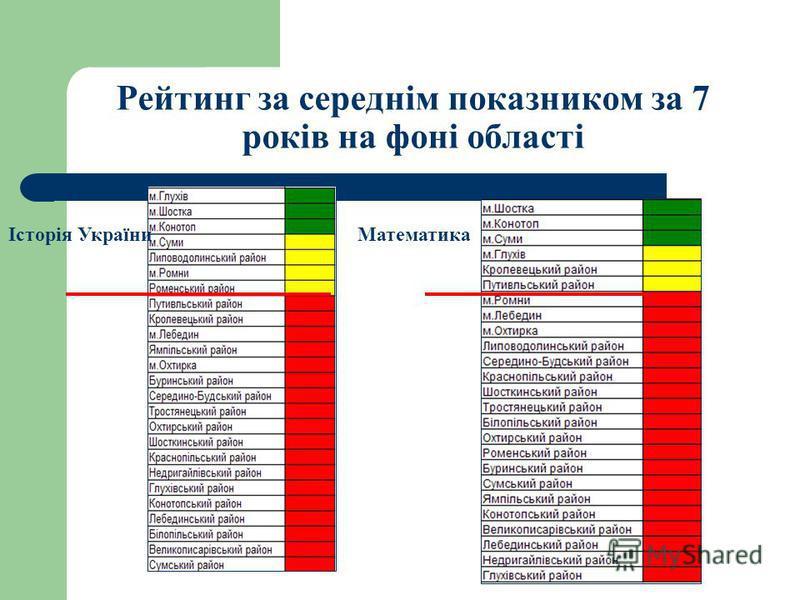 Рейтинг за середнім показником за 7 років на фоні області Історія УкраїниМатематика