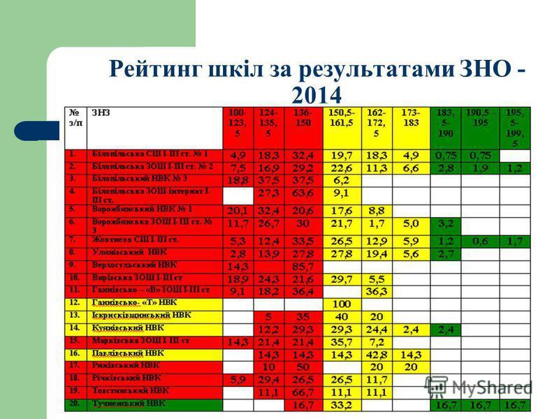 Рейтинг шкіл за результатами ЗНО - 2014