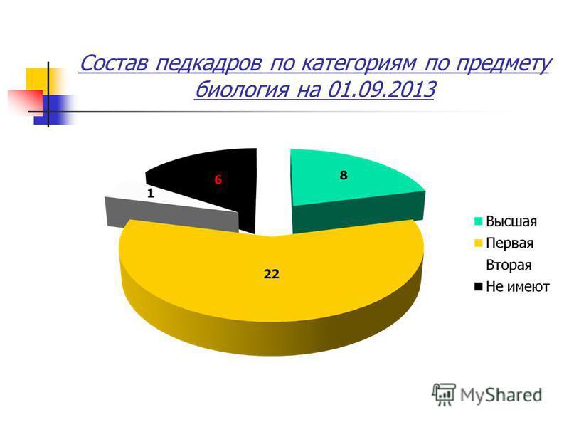 Состав педкадров по категориям по предмету биология на 01.09.2013