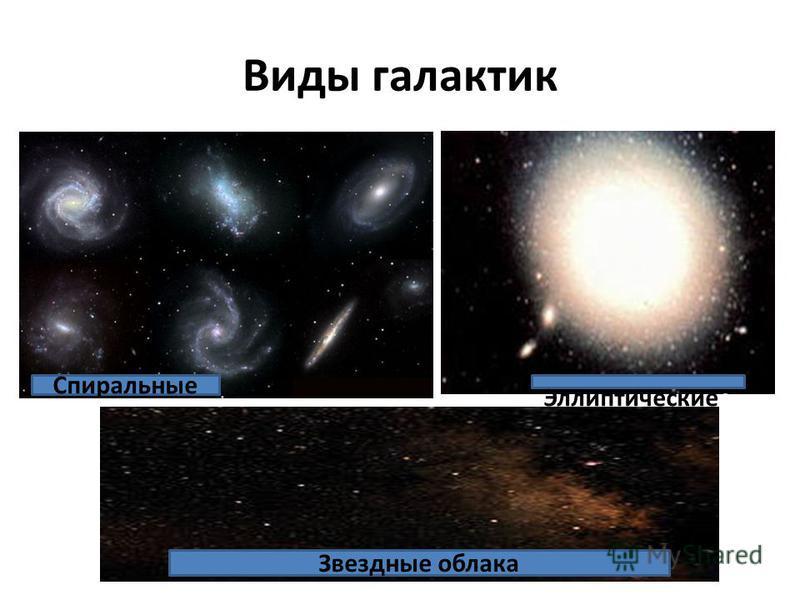 Виды галактик Спиральные Эллиптическиее Звездные облака