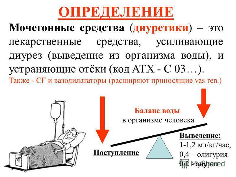 ОПРЕДЕЛЕНИЕ Мочегонные средства (диуретики) – это лекарственные средства, усиливающие диурез (выведение из организма воды), и устраняющие отёки (код АТХ - С 03…). Также - СГ и вазодилататоры (расширяют приносящие vas ren.) Баланс воды в организме чел