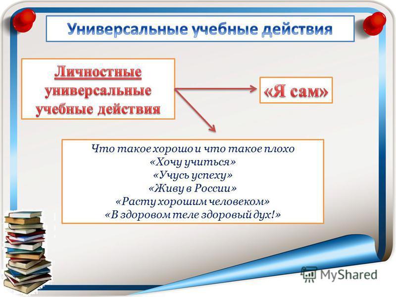 Что такое хорошо и что такое плохо «Хочу учиться» «Учусь успеху» «Живу в России» «Расту хорошим человеком» «В здоровом теле здоровый дух!»