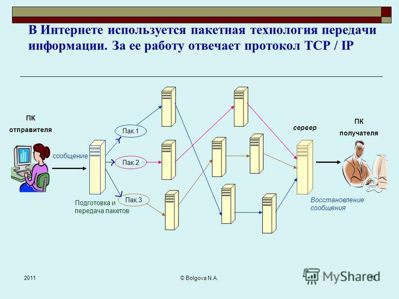2011 © Bolgova N.A. 9 Каждый сервер использует стандартный протокол передачи данных – TCP / IP. Согласно протоколу TCP/IP все данные, циркулирующие в информационном поле, разбиты на небольшие блоки и вложены в пакеты. Каждый пакет, кроме данных, имее