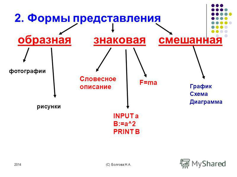 2014(С) Болгова Н.А.6 2. Формы представления образная знаковая смешанная График Схема Диаграмма рисунки фотографии Словесное описание F=ma INPUT a B:=a^2 PRINT B