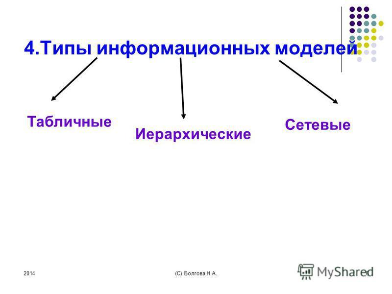 2014(С) Болгова Н.А.8 4. Типы информационных моделей Табличные Иерархические Сетевые