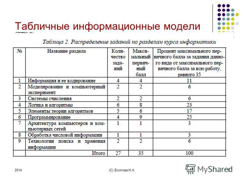 2014(С) Болгова Н.А.9 Табличные информационные модели