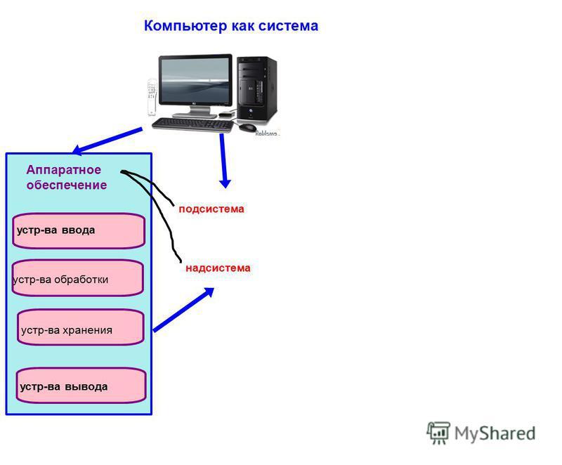 Компьютер как система Аппаратное обеспечение устр-во ввода устр-во обработки устр-во хранения устр-во вывода подсистема надсистема