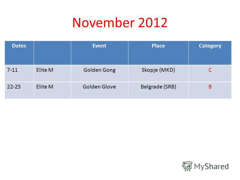 November 2012 DatesEventPlaceCategory 7-11Elite MGolden GongSkopje (MKD)C 22-25Elite MGolden GloveBelgrade (SRB)B
