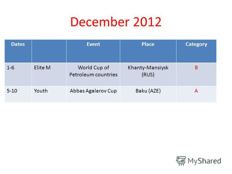 December 2012 DatesEventPlaceCategory 1-6Elite M World Cup of Petroleum countries Khanty-Mansiysk (RUS) B 5-10YouthAbbas Agalarov CupBaku (AZE)A