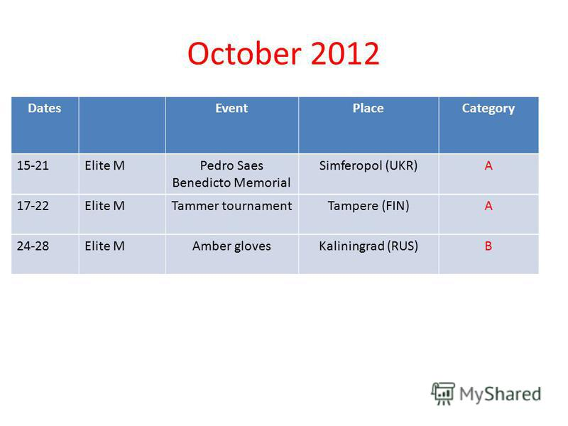October 2012 DatesEventPlaceCategory 15-21Elite M Pedro Saes Benedicto Memorial Simferopol (UKR)A 17-22Elite MTammer tournamentTampere (FIN)A 24-28Elite MAmber glovesKaliningrad (RUS)B