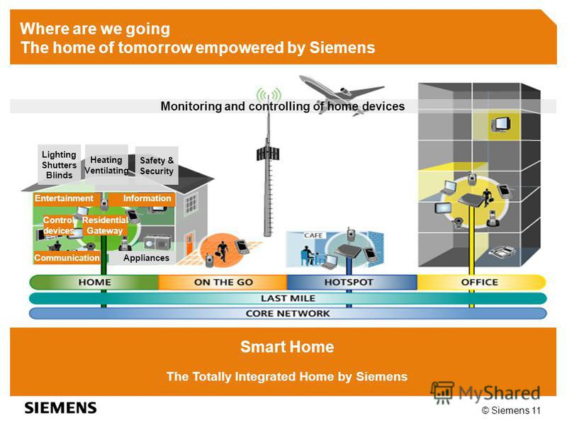 © Siemens 11 Smart Home The Totally Integrated Home by Siemens Lighting Shutters Blinds Heating Ventilating Safety & Security Residential Gateway Control devices Monitoring and controlling of home devices Entertainment Information Communication Appli