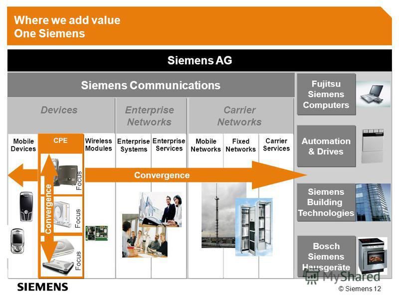 © Siemens 12 Automation & Drives Siemens Building Technologies Bosch Siemens Hausgeräte Devices Wireless Modules Mobile Devices Carrier Networks Carrier Services Mobile Networks Fixed Networks Enterprise Networks Enterprise Systems Enterprise Service