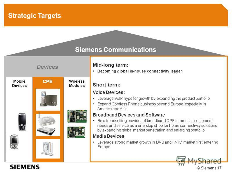 © Siemens 17 Devices CPE Mobile Devices Wireless Modules Siemens Communications Strategic Targets Mid-long term: Becoming global in-house connectivity leader Short term: Voice Devices: Leverage VoIP hype for growth by expanding the product portfolio