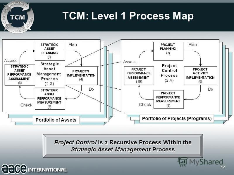 14 TCM: Level 1 Process Map Project Control is a Recursive Process Within the Strategic Asset Management Process Portfolio of Assets Portfolio of Projects (Programs)