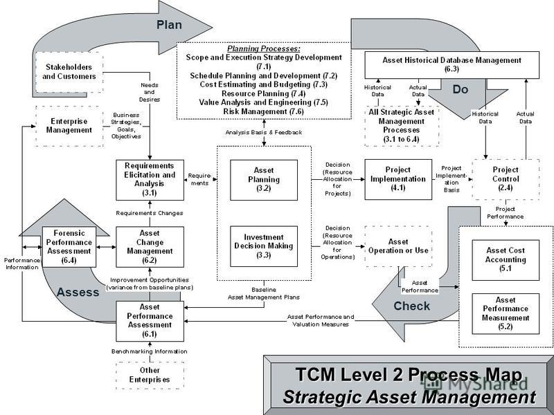 Plan Do Assess TCM Level 2 Process Map Strategic Asset Management Check
