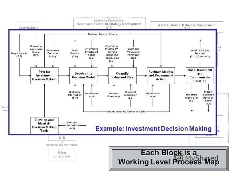 Each Block is a Working Level Process Map Example: Investment Decision Making