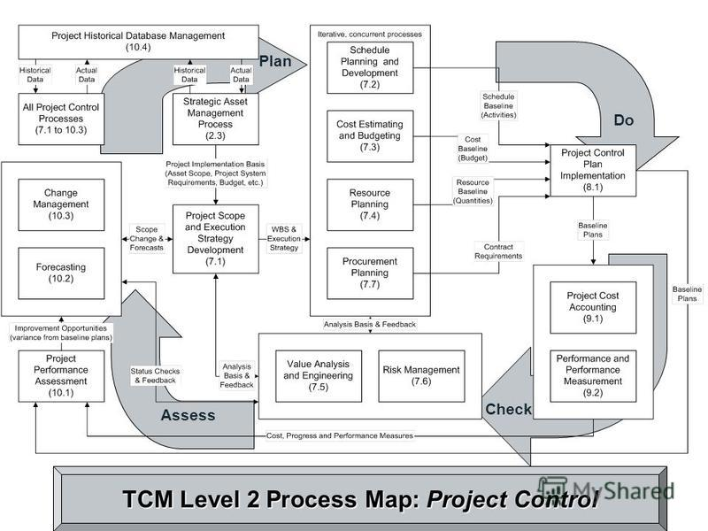 TCM Level 2 Process Map: Project Control Plan Do Assess Check