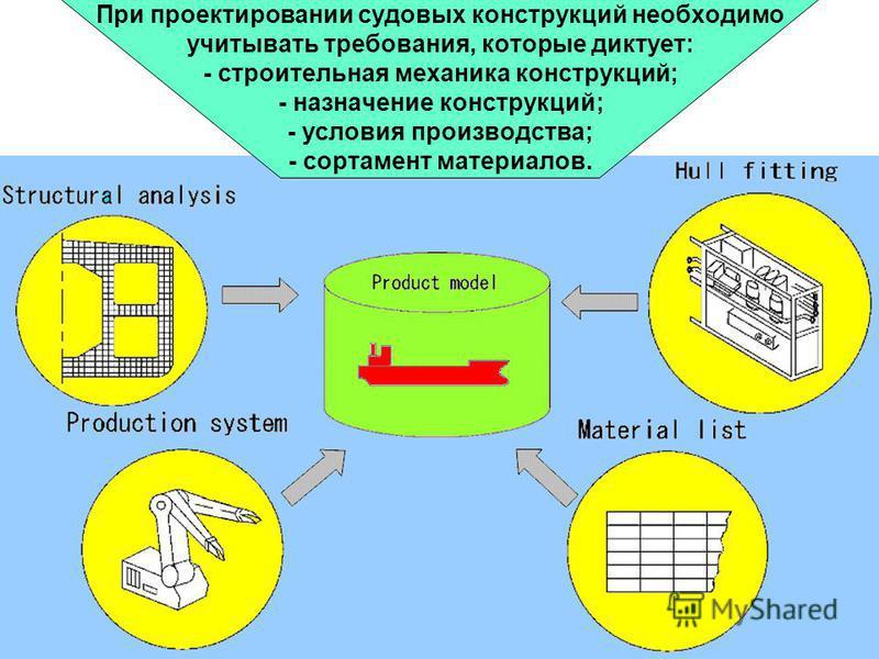 Источник: http://chizhik.ucoz.ru/load/for_engineers/kkk/vvedenie_v_kurs_konstrukcii_sudov/8-1-0-86  При проектировании судовых конструкций необходимо учитывать требования, которые диктует: - строительная механика конструкций; - назначение конструкц