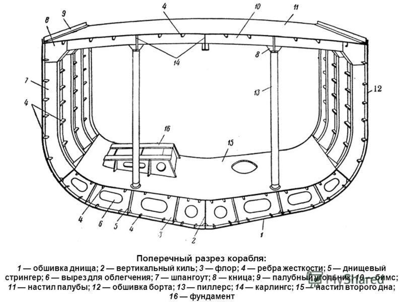Поперечный разрез корабля: 1 обшивка днища; 2 вертикальный киль; 3 флор; 4 ребра жесткости; 5 днищевый стрингер; 6 вырез для облегчения; 7 шпангоут; 8 кница; 9 палубный угольник; 10 бимс; 11 настил палубы; 12 обшивка борта; 13 пиллерс; 14 карлингс; 1